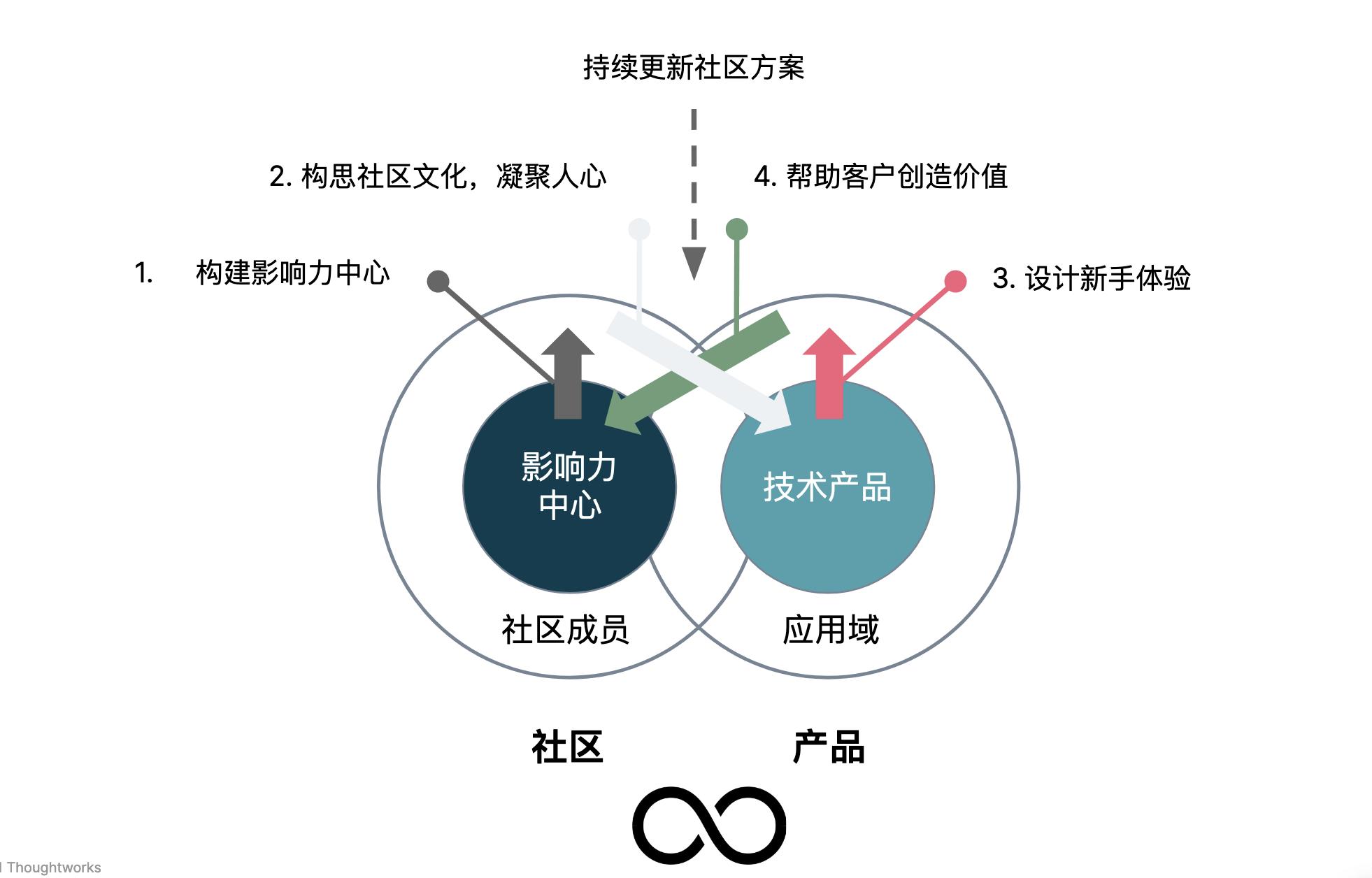 技术产品化运营元模型