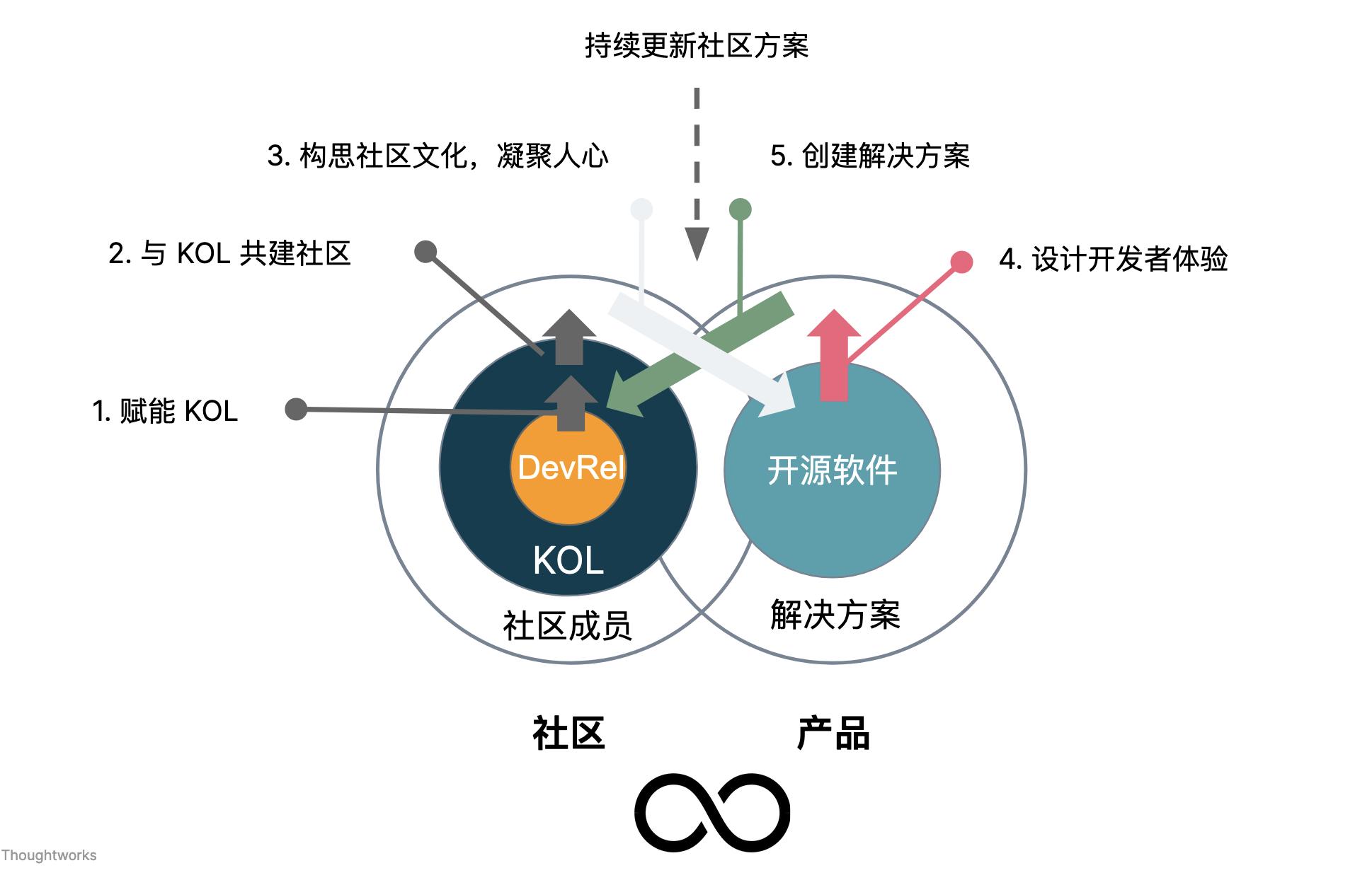 开源软件产品化运营策略